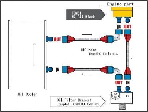 Oil Cooler Recommendations For R34 Gtt  - Rb Series